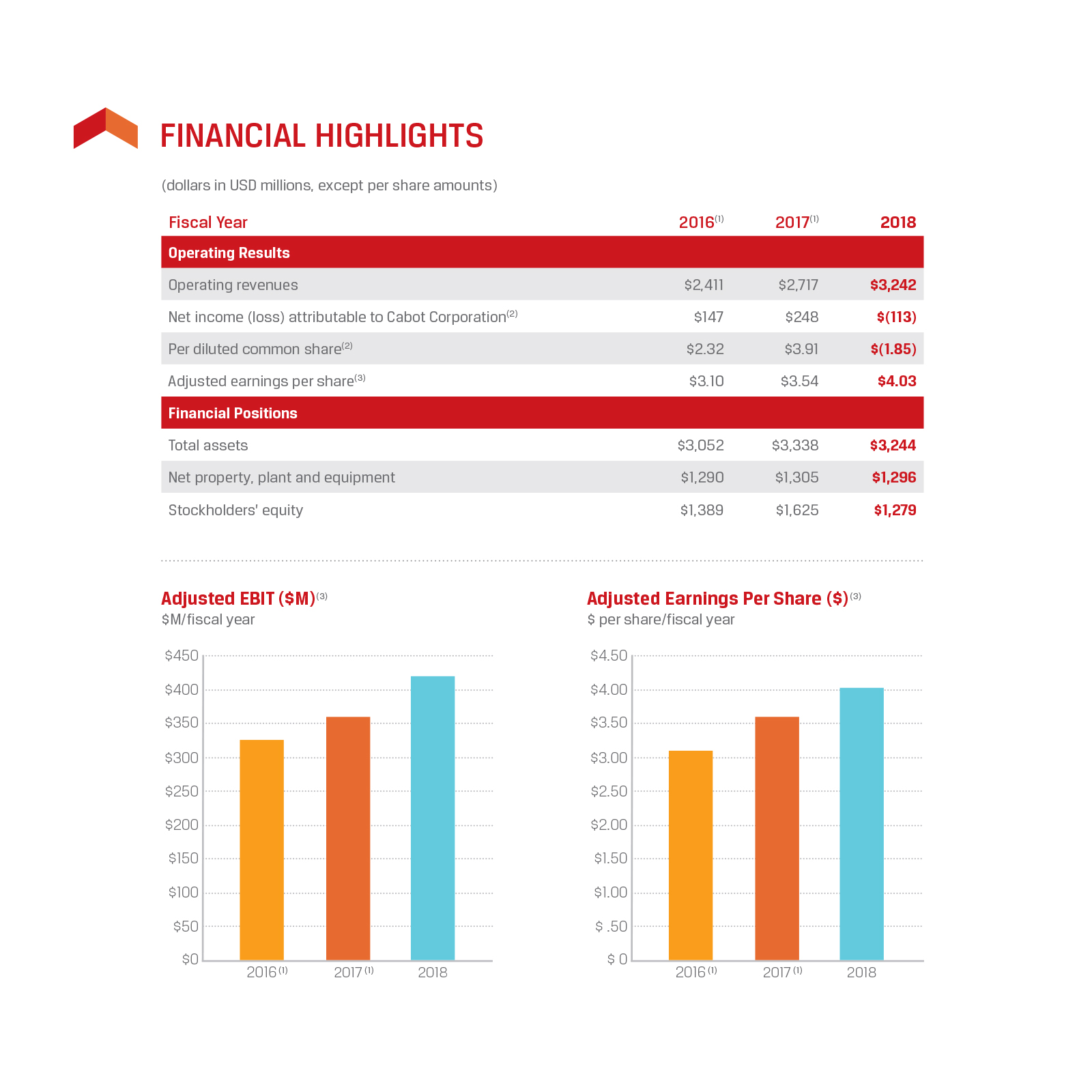 Corporate Annual Report detail