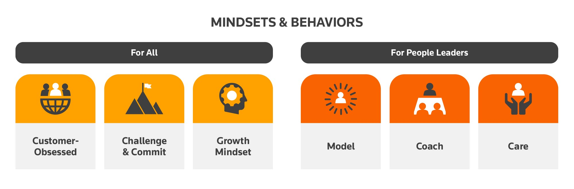 Mindsets and Behaviors Graphic